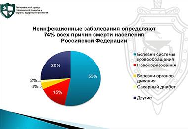 Смертность населения РФ